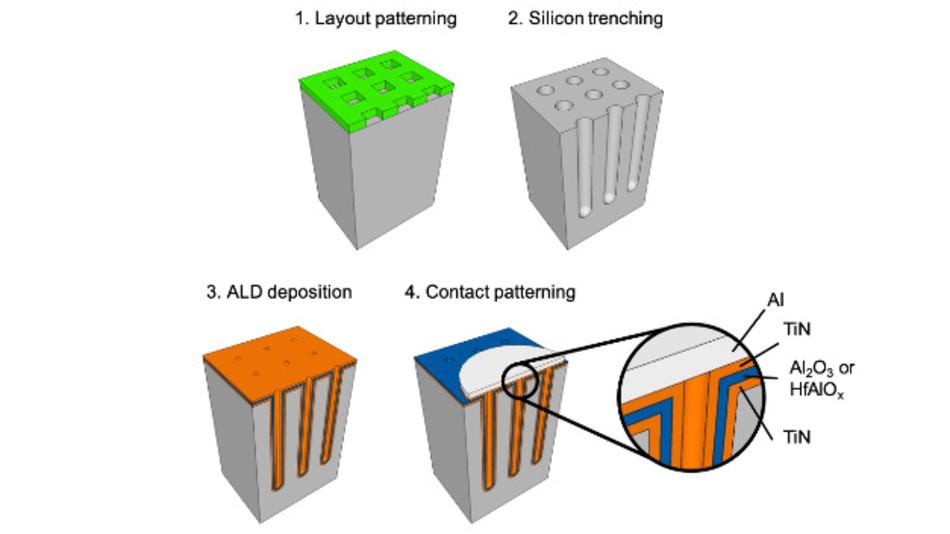 Die wichtigsten Schritte bei der Fertigung von 3D-Mikrokondensatoren. 1: Strukturierung eines quadratischen Gitters von Löchern auf der Siliziumoberfläche; 2: Erzeugung von Gräben mit hohem Seitenverhältnis durch elektrochemische Mikrobearbeitung (ECM); 3: Atomlagenabscheidung (ALD) eines gleichmäßigen Metall-Isolator-Metall-Stapels (MIM); 4: Abscheidung von Aluminium und Strukturierung der Kontakte.