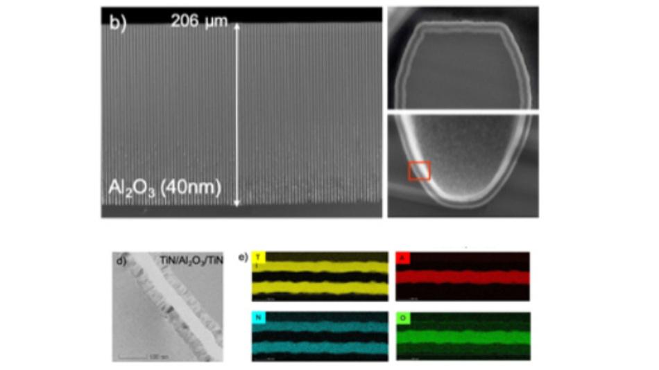 b) Querschnitt im Rasterelektronenmikroskop (REM) einer Anordnung zylindrischer Gräben mit einem Abstand von 4 μm, einem Durchmesser von 2 μm und einem Seitenverhältnis von 100, beschichtet mit einem ALD-Stapel, der aus 40 nm TiN, 40 nm Al2O3 und 40 nm TiN besteht. Die eingefügten Bilder zeigen einen Ausschnitt des MIM-Stapels am oberen und unteren Ende eines einzelnen Grabens; d) hochauflösendes TEM-Bild (Transmissionselektronenmikroskop) eines MIM-Stapels, bestehend aus 40 nm TiN, 40 nm Al2O3 und 40 nm TiN, aufgenommen am unteren Ende von ALD-beschichteten Gräben mit einem Seitenverhältnis von 100; e) TEM-EDX-Elementkarten (energiedispersive Röntgenspektroskopie) von Ti (gelb), N 14 (cyan), Al (rot) und O (grün) des MIM-Stapels in (d).