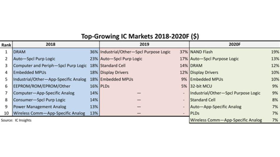 Die am schnellsten wachsenden Produktkategorien im Halbleitermarkt über die verangenen zwei Jahre und die Vorhersage für 2020.