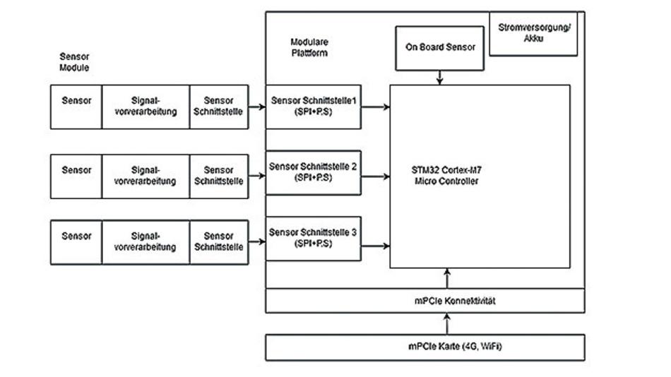 Bild 1. Modularer technischer Aufbau des 5G-Multisensors.