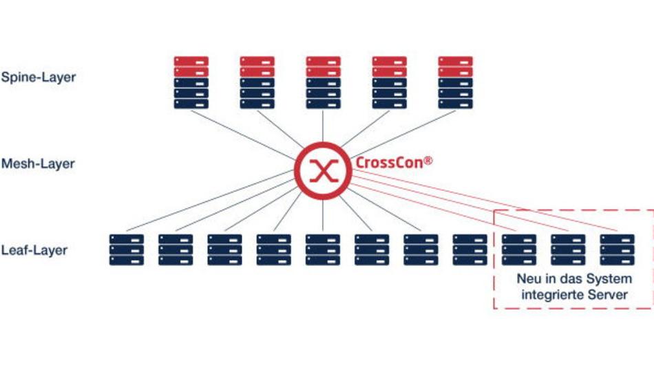 Routerverbindung mit den CrossCon-Systemen als strukturierte Verbindung komplett ohne faseroptische Kreuzungen.
