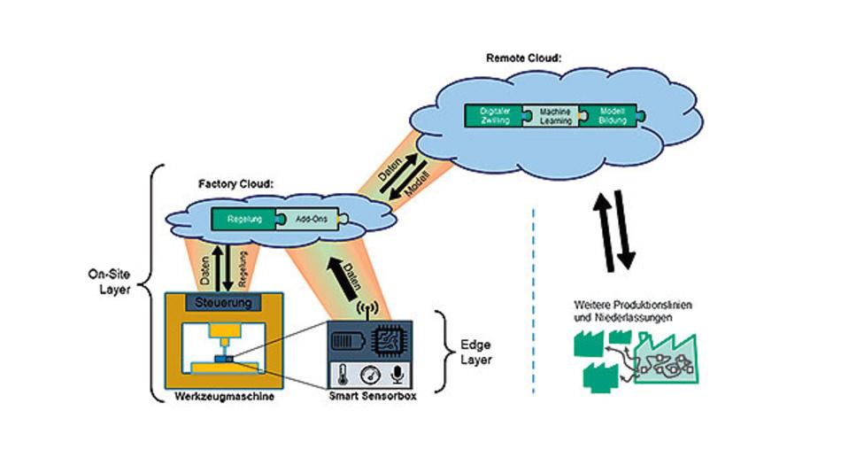 Das Projekt 5GSensPro ist ein modular erweiterbares Sensor-Cloud-System.