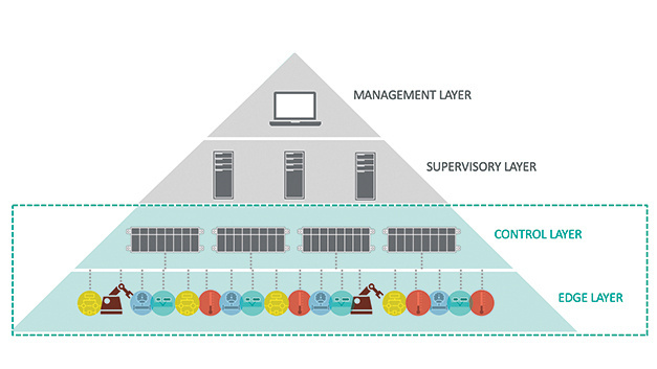 Bild 1. Hierarchischer Aufbau eines industriellen IoT-Systems, bei dem die Intelligenz immer näher an den Netzwerkrand rückt.