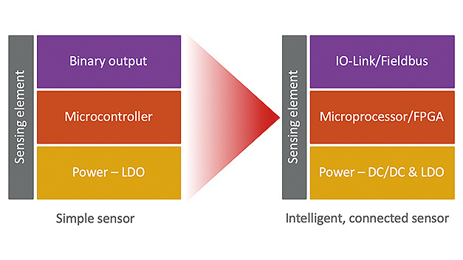 Bild 2. Sensor-Architekturen ändern sich, wenn Edge-Computing-Geräte zum Einsatz kommen.
