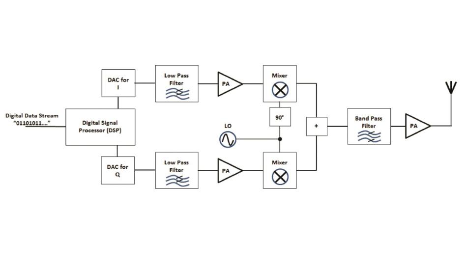 Bild 1: Einfaches Blockdiagramm eines HF-Senders für digital modulierte Signale.