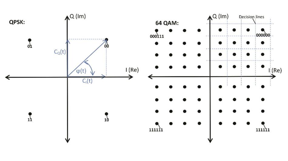 Bild 2: Modulationsformate: (links) QPSK und (rechts) 64QAM.