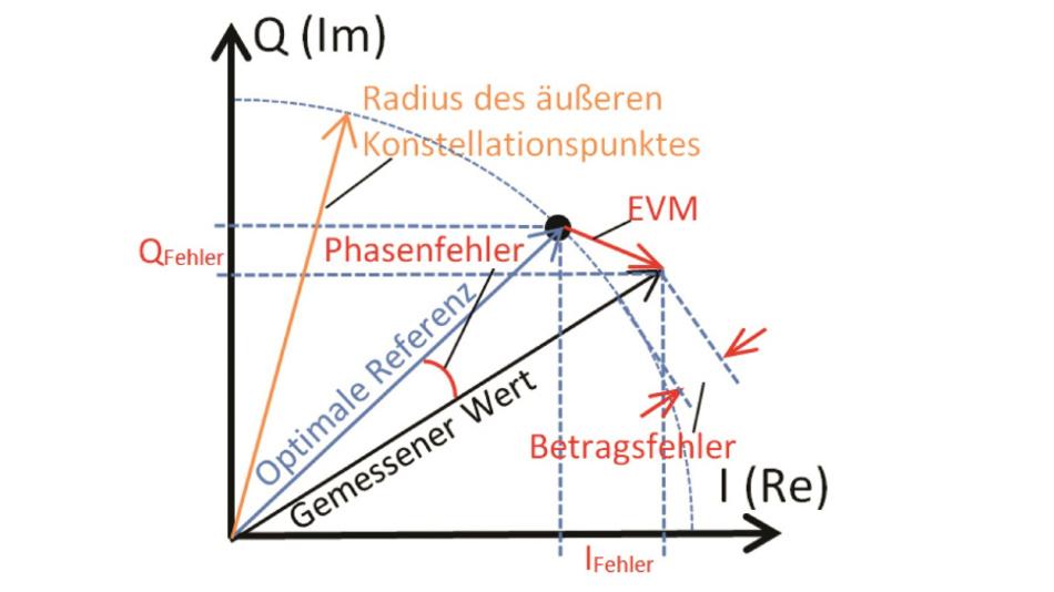 Bild 3: Fehlervektor (EVM) sowie Phasen-, Betrags- und I/Q-Fehler im Konstellationsdiagramm.