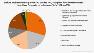 Welche Maßnahmen ergreifen Sie, um den CO2-Footprint Ihres Unternehmens bzw. Ihrer Produkte zu reduzieren?