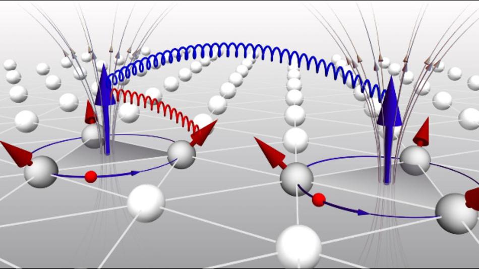 Die Illustration veranschaulicht die Entstehung der topologischen Orbitalmomente (große blaue Pfeile) infolge von Kreisströmen (dünne blaue Pfeile) durch jeweils drei Atome eines Kristallgitters mit spezifischer Spinstruktur (rote Pfeile). Die magnetischen Felder (schwarze Pfeile), die durch solche Kreisströme entstehen, führen zu Wechselwirkungen zwischen den TOMs (blaue Feder) bzw. zwischen den TOMs und den magnetischen Momenten benachbarter Atome (rote Feder).