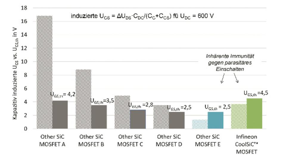 Bild 1: Datenblattvergleich der Resistenz gegenüber unerwünschtem parasitärem Einschaltverlusten verschiedener 1200-V-SiC-MOSFETs. Dabei wurde der kapazitiv eingekoppelte Anstieg der Gate-Spannung im Vergleich zur typischen Schwellspannung der Komponenten berechnet. Die verschiedenen SiC-MOSFETs haben einen Nenn-Einschaltwiderstand von 60 mΩ bis 80 mΩ.