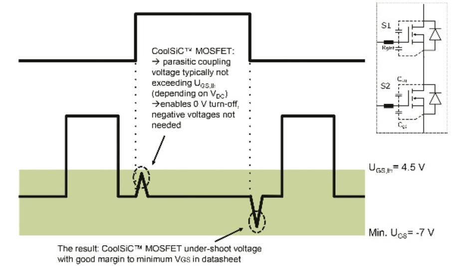 Bild 3: Schematische Darstellung der Gate-Spannung während des Ein- und Ausschaltens inklusive der kapazitiv eingekoppelten Spannungen. Die angegebenen Parameter beziehen sich auf das Produktdatenblatt des IMZ120R060M1H [3].