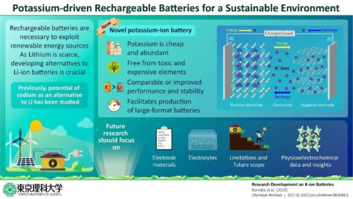 Tokyo University of Science, Batteries, Lithium Alternative, Potassium