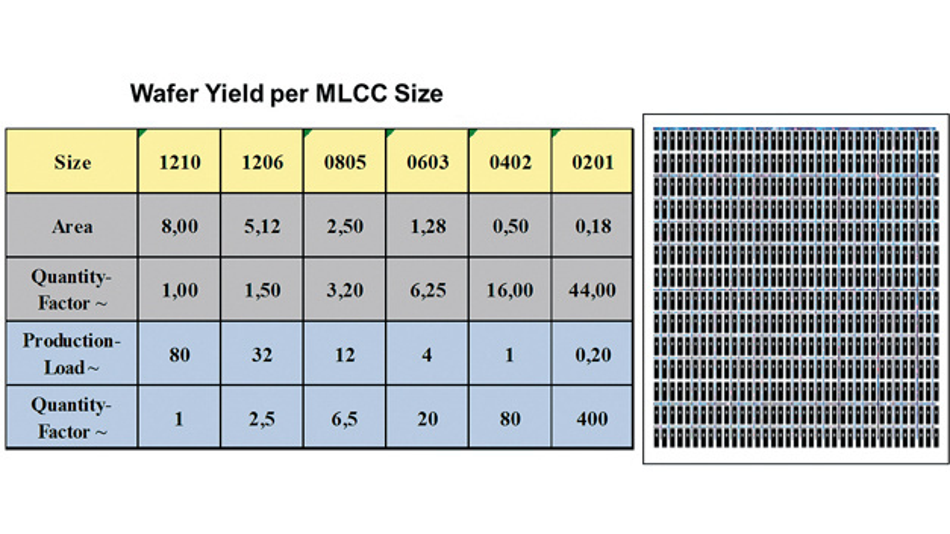 Bild 1. Je kleiner die Bauform, desto höher die möglichen Stückzahlen pro Wafer.