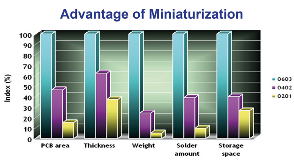 Bild 2: MLCCs in kleineren Bauformen bieten viele Vorteile