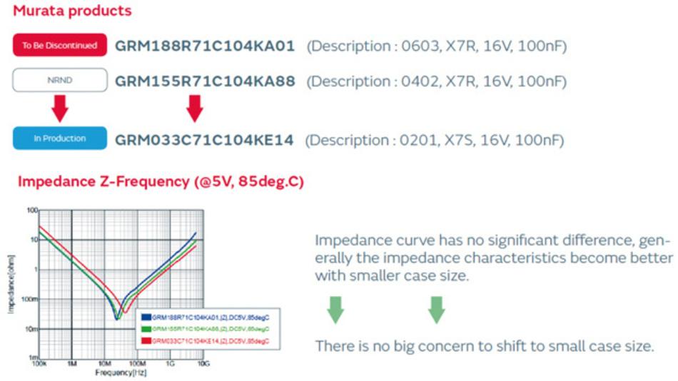 Bild 3: MLCCs haben bessere Impedanzeigenschaften, je kleiner sie sind.