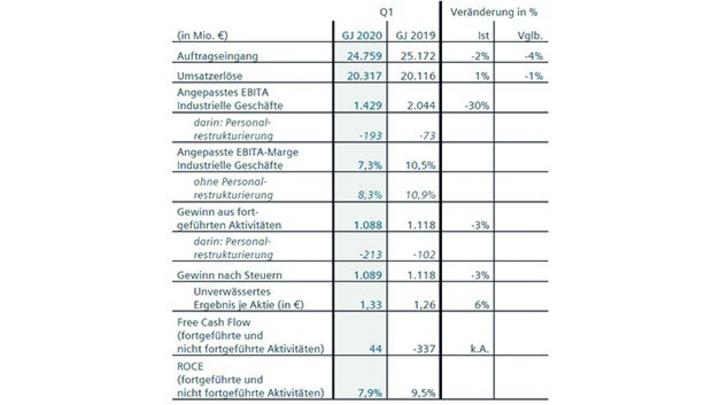 Siemens Quartalszahlen I