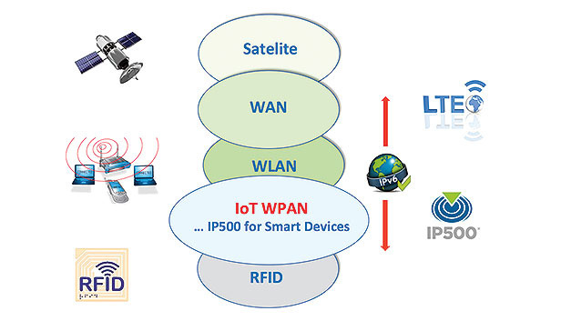 Figure 1. The IP500 Alliance wants to establish the IP500 standard as the dominant infrastructure for wireless IoT applications in commercial buildings.