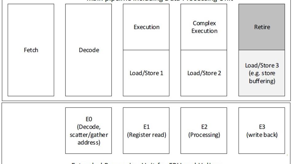 Bild 2. Die 4-stufige Integer-Pipeline des Cortex-M55 (oben). Die optionale FPU-/Helium-Vektor-Pipeline (unten) benötigt noch eine Stufe mehr.