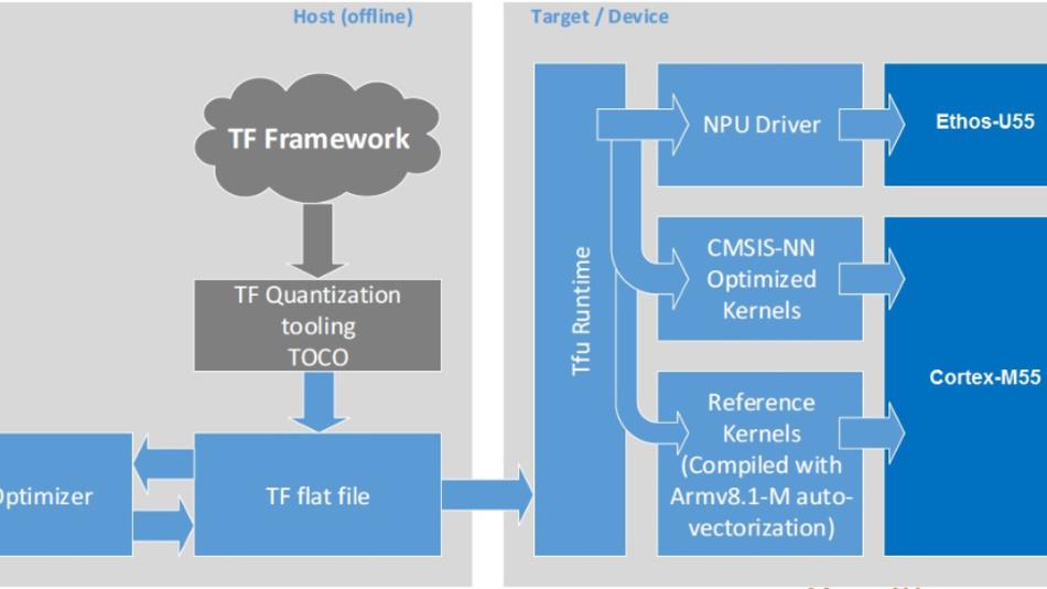 Bild 6. Workflow bei Nutzung des TensorFlow-ML-Frameworks.