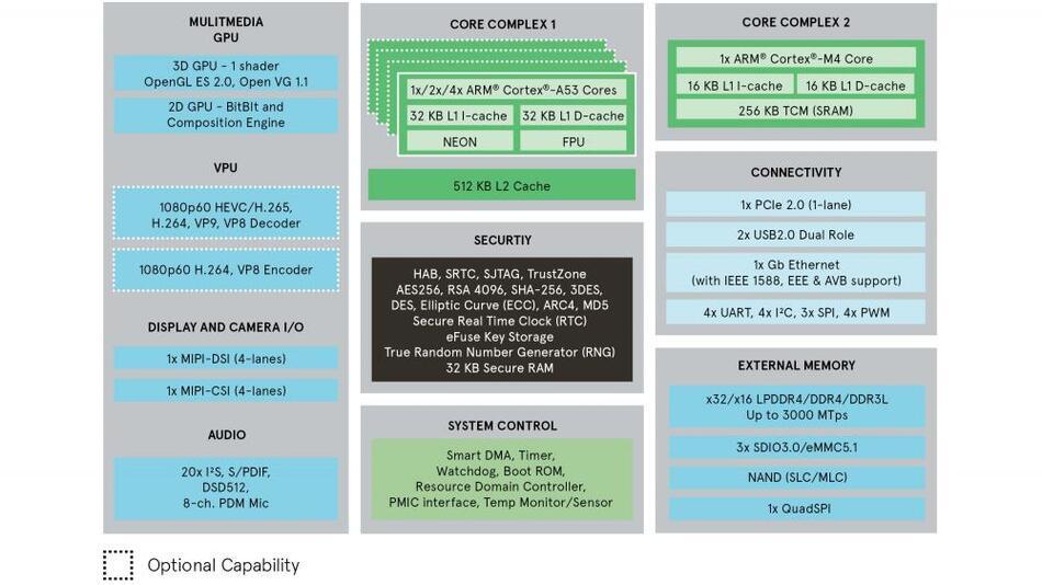 Bild 2. Blockdiagramm des skalierbaren Prozessors i.MX 8M Mini.