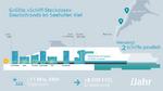 Größte »Schiff-Steckdose« Deutschlands