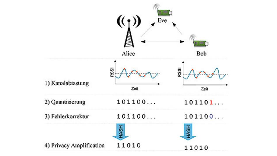 Bild 1. Aus der gemessenen Empfangsfeldstärke (RSSI – Received Signal Strength Indicator) werden geheime Schlüssel berechnet, die den Funkkanal charakterisieren und nicht von anderen Endgeräten (Lauscher) verwendet werden können.