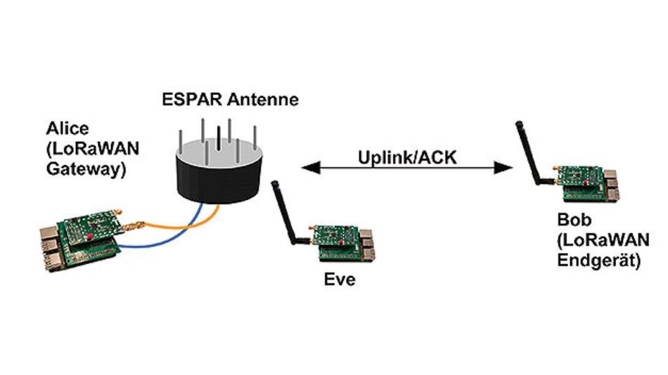 Bild 2. Im Versuchsaufbau wurde eine elektrisch steuerbare Antenne (ESPAR – Electronically Switched Parasitic Array Radiator) um unterschiedliche Kanaleigenschaften zu generieren.