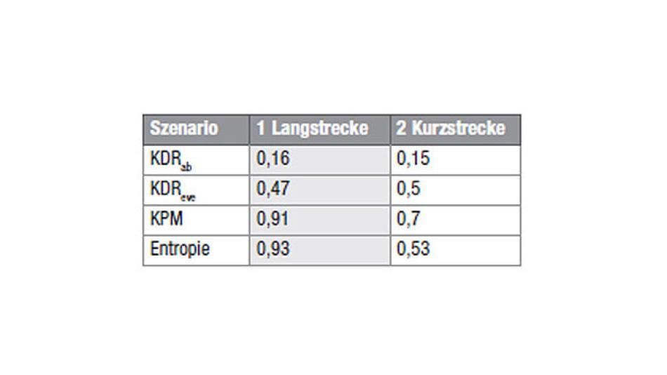 Tabelle 1. Für beide Szenarien erfüllt die LoRaWAN-Schlüsselerzeugung das geforderte Kriterium KDReve > KDRab.