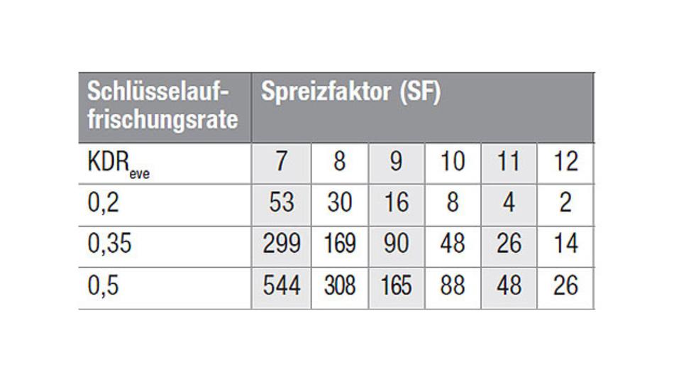 Tabelle 2. Die KDR des Lauschers beeinflusst abhängig vom Spreizfaktor die Schlüsselauffrischungsrate (AES128-Schlüssel/Monat). Selbst wenn ein Lauscher an den KDR kommt, ist eine geheime Schlüsselvereinbarung dennoch mit angemessenen Auffrischungsraten möglich.