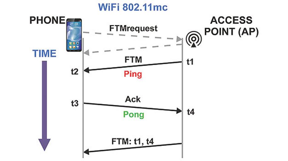 Bild 3. Kommunikationsablauf bei 802.11mc – die doppelte Entfernung zwischen Endgerät und Zugangsknoten errechnet sich zu [(t4–t1)–(t3–t2)] × c.