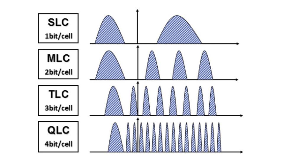 Mit steigender Zahl der Bit/Zelle müssen die Schwellspannungen präziser beherrscht werden.