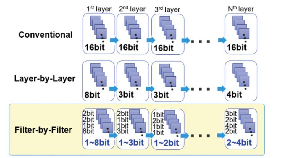 Konventionelle Quantisierung mit festen 16 bit (oben), schichtweise Quantisierung (Mitte), vorgeschlagene filterweise Quantisierung (unten).