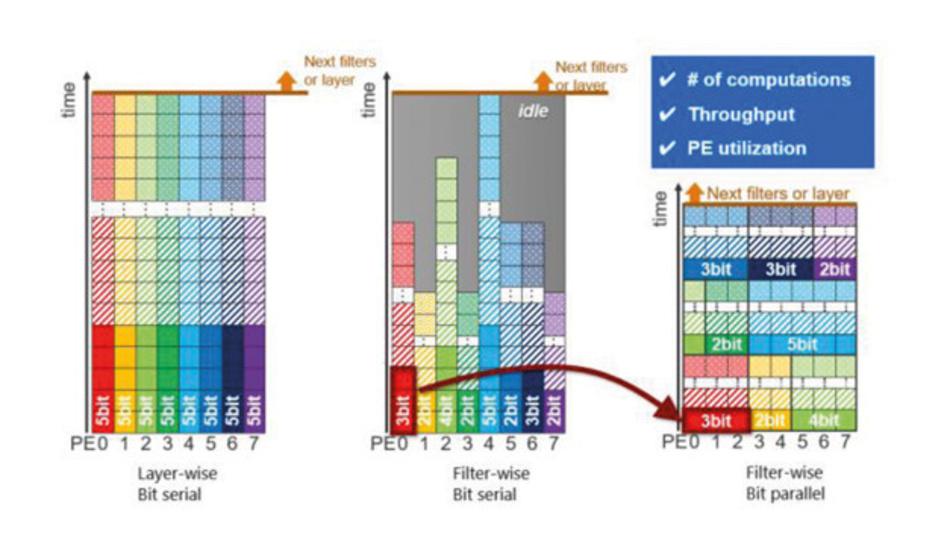 Schichtweise Quantisierung und bitserielle Architektur (links), filterweise Quantisierung und bitserielle Architektur (Mitte) und filterweise Quantisierung und bitparallele Architektur (rechts).