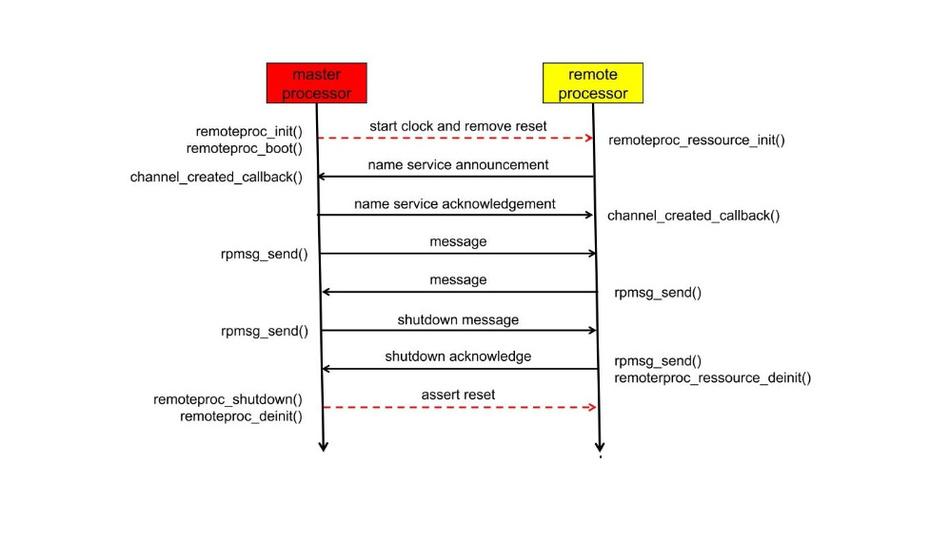 Bild2. Ablaufdiagramm des Lifecycle-Managements. Schwarze Pfeile stellen eine Kommunikation über »RPMsg« dar, rote Pfeile Hardwareaktionen über »remoteproc«.