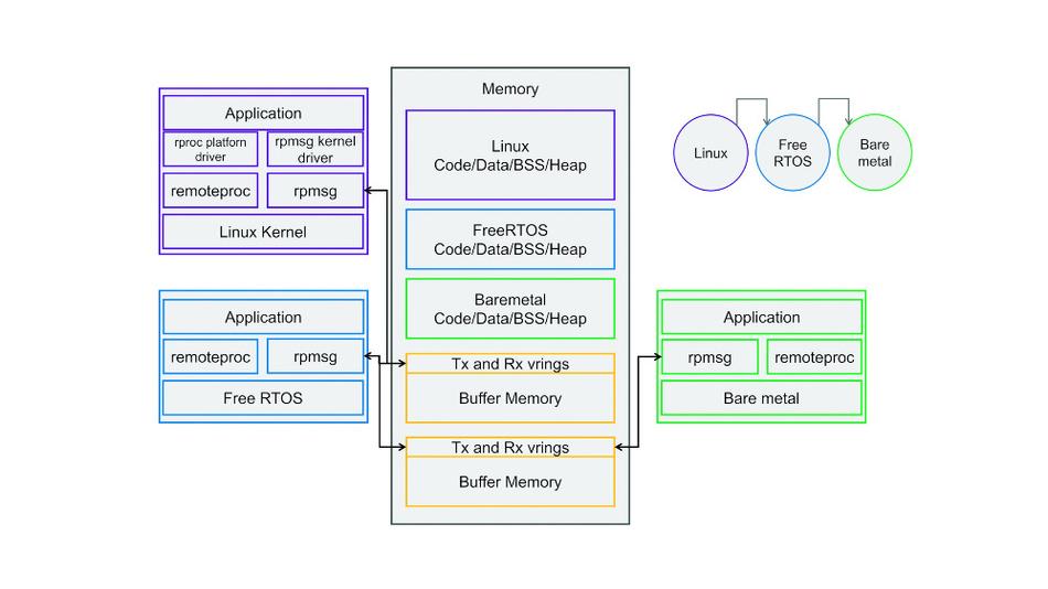 Bild3. Schematische Darstellung eines Systems mit mehreren Mastern. Ein Linux-System ist der Master für das RTOS »Nucleus«, das selbst wieder Master einer Bare-metal-Anwendung ist. In der Mitte ist die Aufteilung des Speichers im Gesamtsystem dargestellt.