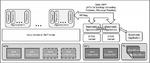 Bild 1. Schematische Darstellung eines Systems mit mehreren Mastern. Ein Linux-System ist der Master für zwei RTOS-Anwendungen, wovon eine selbst wieder Master einer Bare-metal-Anwendung ist.