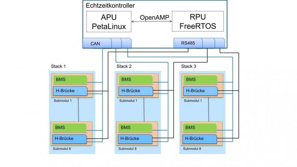 Bild4. Schematische Darstellung der Komponenten in einem Multilevel-Umrichter. Accelerating Processing Unit und Raid Processing Unit bilden zusammen das Management des dreiphasigen Umrichters.