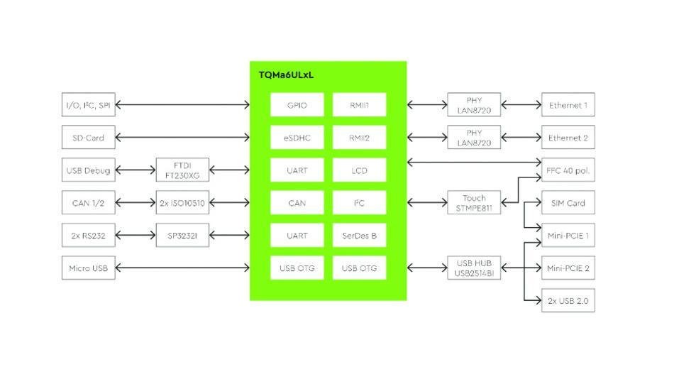 Bild1. Das Blockschaltbild zum Motherboard MBa6ULxL.