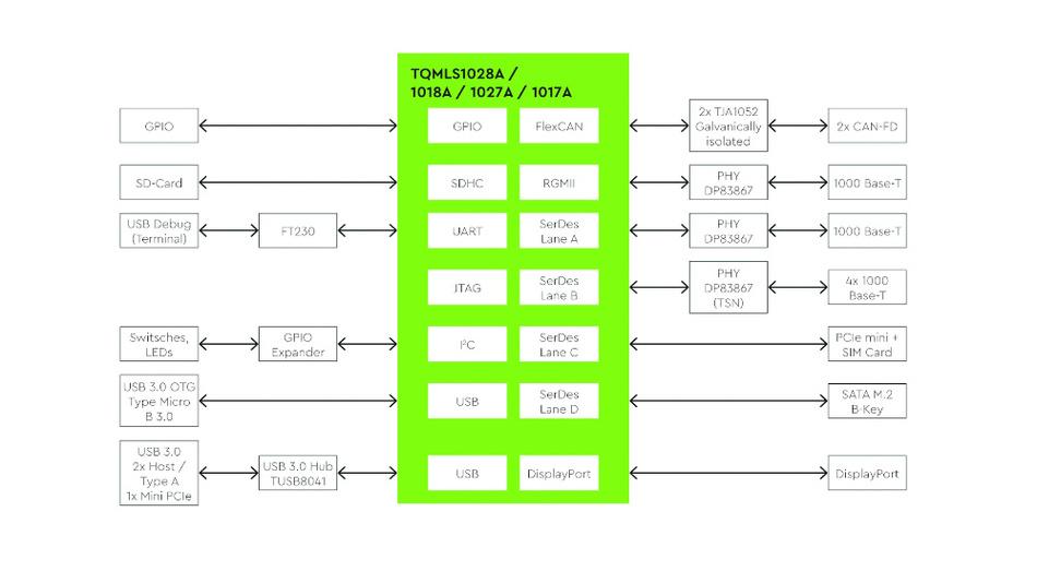 Bild3. Das Blockschaltbild zum Motherboard MBLS1028A-IND.