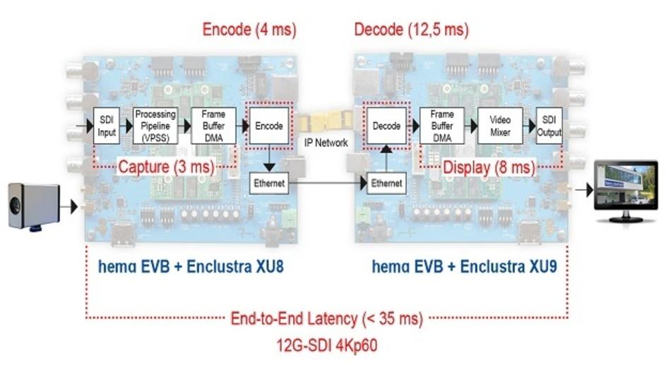 Mit seiner Streaming-Plattform ermöglicht Hema Electronic ultrakurze Latenzzeiten unter 35 ms von der Bildaufnahme bis zur Anzeige auf einem Bildschirm.