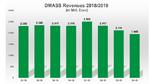 DMASS bilanziert 4,4 Prozent Jahresminus