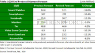 So prognostiziert Trendforce die Auslieferungen verschiedener Produkte im ersten Quartal 2020. Der Civid-19-Ausbruch wirkt sich teils erheblich aus.