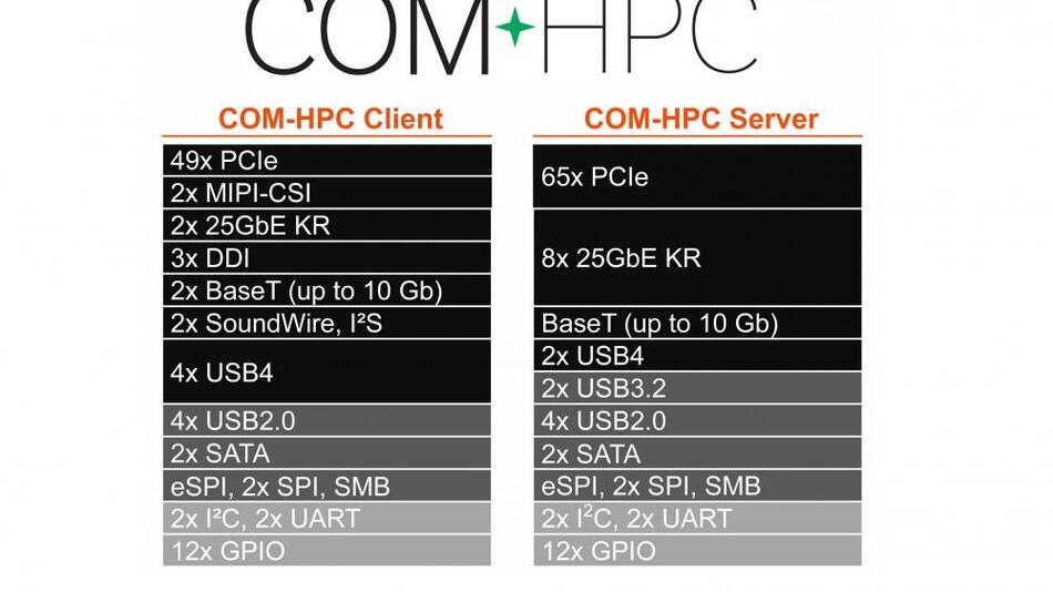 Bild 1. COM-HPC spezifiziert zwei unterschiedliche Pinouts für Embedded-Computing-Server und Embedded-Computing-Clients.