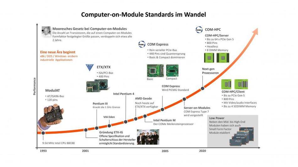 Bild 2. Übersicht über die Entwicklung der Computer-on-Modules-Standards. Die Einführung eines neuen Standards ist keine Ablösung für existierende Standards, denn noch heute sind zum Beispiel ETX-Module verfügbar.