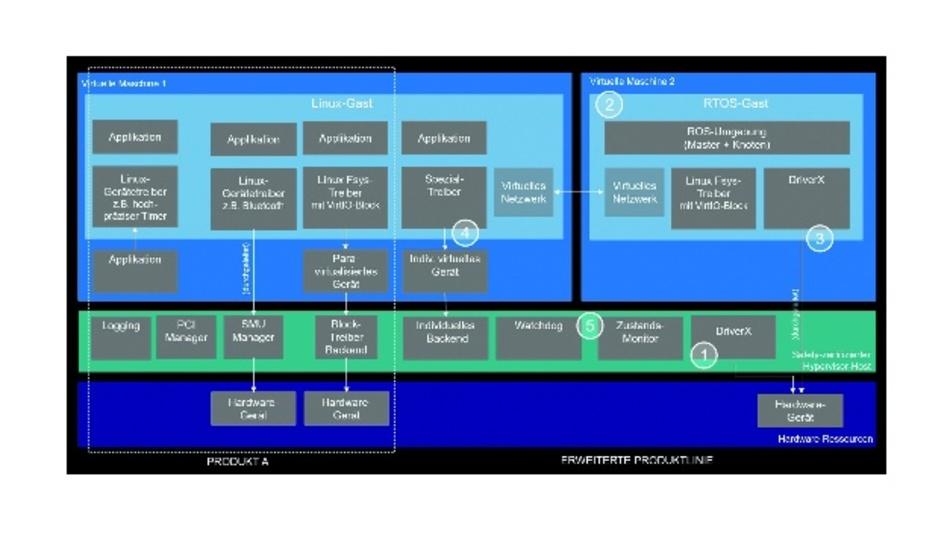 Erweiterungs-fähiges, zukunftssicheres Hypervisor-Design mit dem safety-zertifizierbaren, erweiterbaren QNX Hypervisor for Safety.