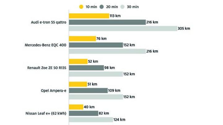 Schnellladen von Elektrofahrzeugen – nachgeladene Reichweite nach 10, 20 und 30 Minuten.