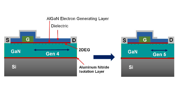 EPC reduced the distance from the gate to the drain electrode when transitioning from Gen 4 (left) to Gen 5 (right). This enables tighter packaging of transistor cells and reduces the on-resistance of each cell.