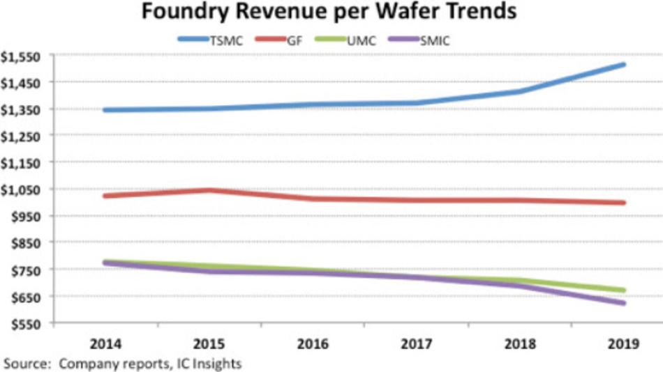 Der durchschnittliche Umsatz pro Wafer von TSMC, Globalfoudnries (GF), UMC und SMIC zwischen 2014 und 2019.