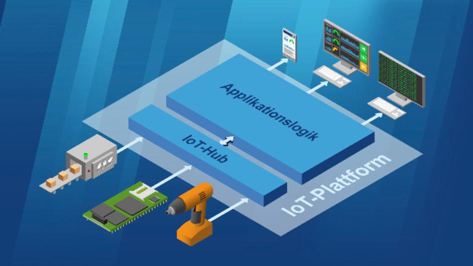Das IoT-Retrofit-SDK von SSV Software Systems unterstützt die nachträgliche Anbindung von Baugruppen, Geräten und Maschinen an IoT-Netze.