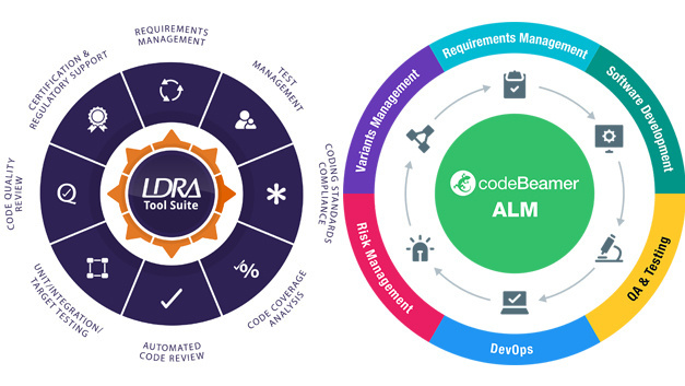 LDRA kündigt die Integration von codeBeamer ALM (Application Lifecycle Management) von Intland und Jira von Atlassian an.